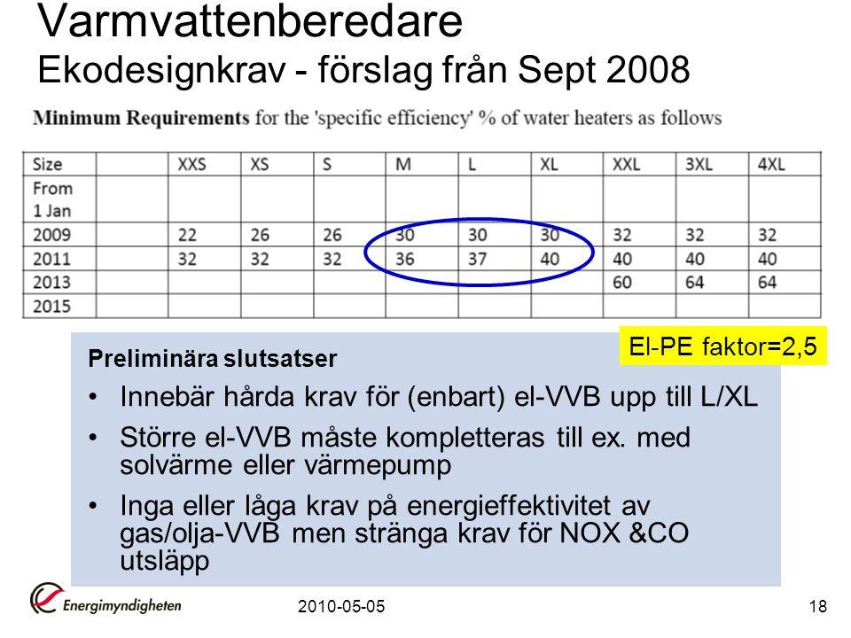 Varmvattenberedare Ekodesignkrav - förslag från Sept 2008