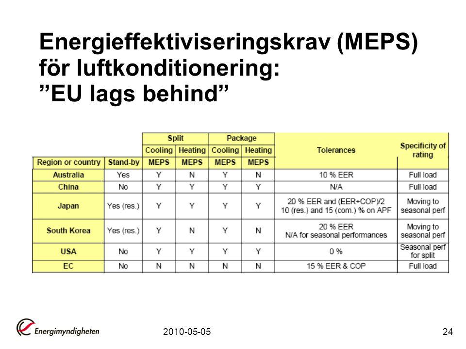 Energieffektiviseringskrav (MEPS) för luftkonditionering: EU lags behind