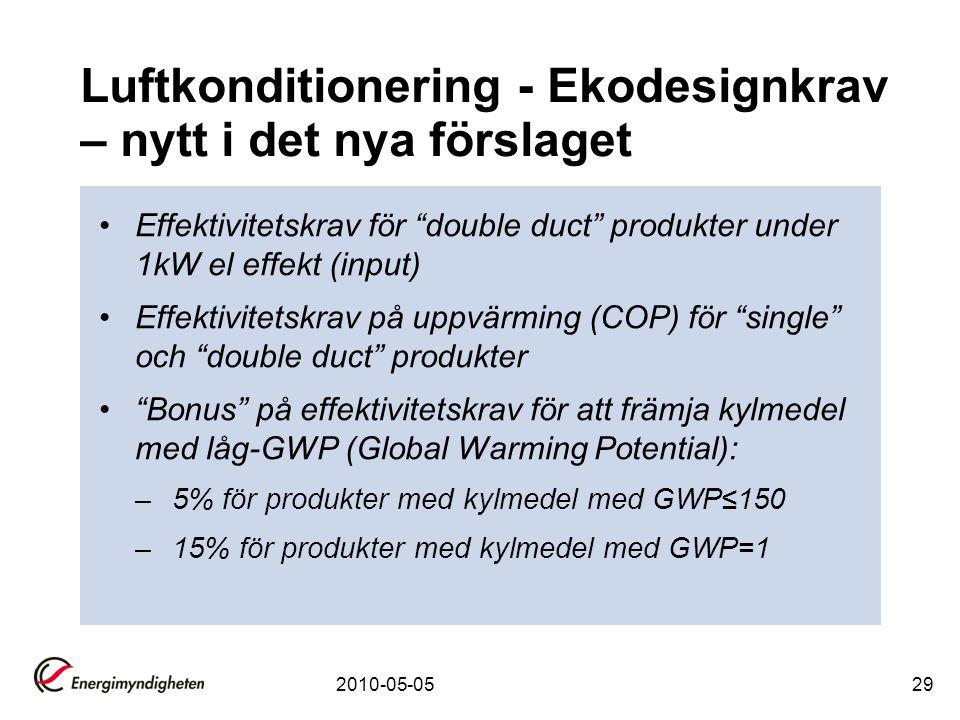 Luftkonditionering - Ekodesignkrav – nytt i det nya förslaget