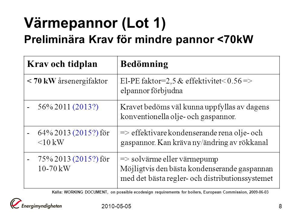 Värmepannor (Lot 1) Preliminära Krav för mindre pannor <70kW