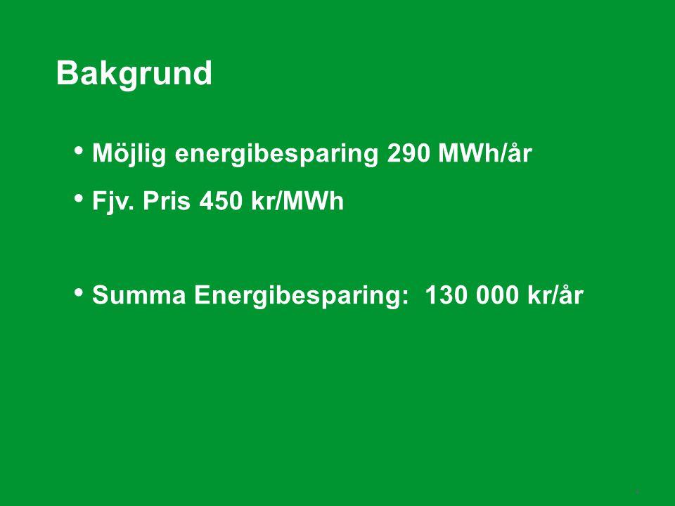 Bakgrund Möjlig energibesparing 290 MWh/år Fjv. Pris 450 kr/MWh