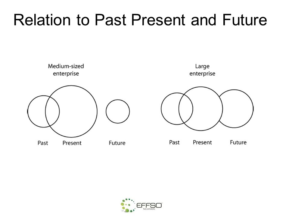 Relation to Past Present and Future
