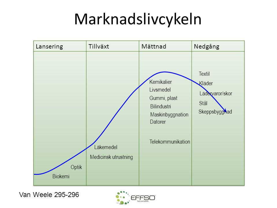 Marknadslivcykeln Lansering Tillväxt Mättnad Nedgång