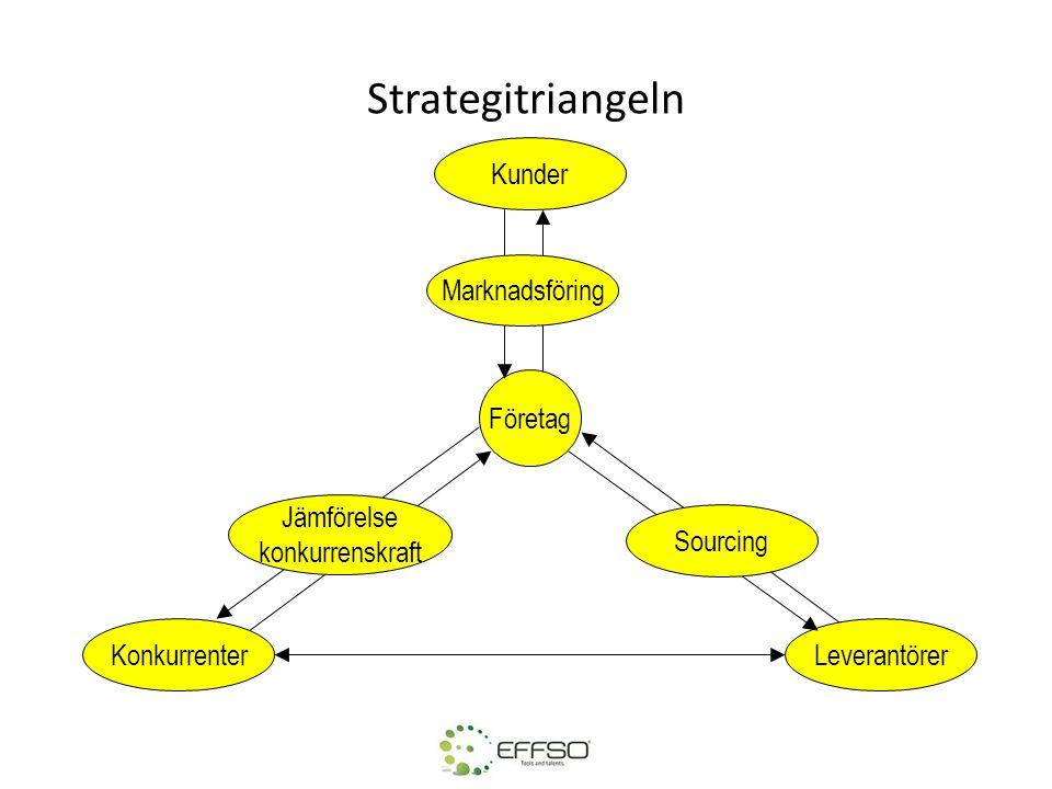 Strategitriangeln Kunder Marknadsföring Företag Jämförelse