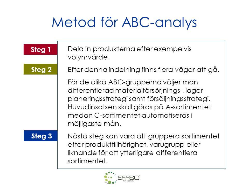 Metod för ABC-analys Dela in produkterna efter exempelvis volymvärde.