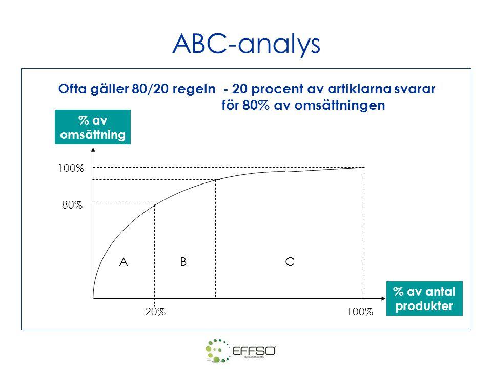 ABC-analys Ofta gäller 80/20 regeln - 20 procent av artiklarna svarar