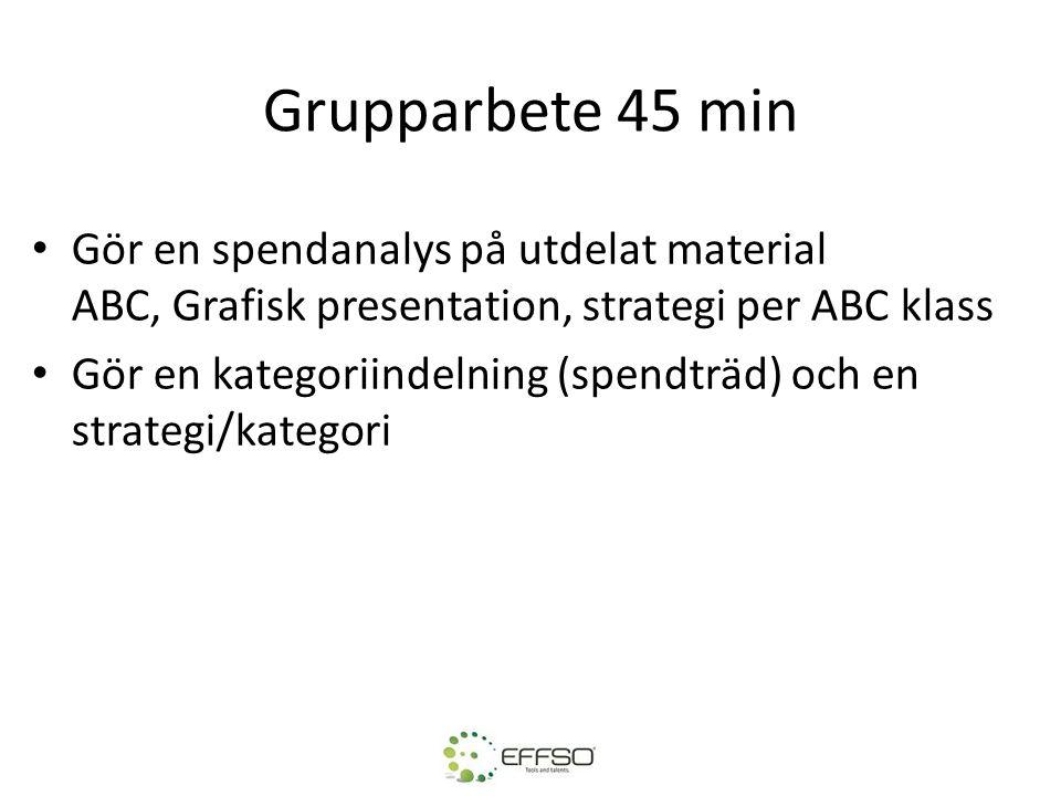 Grupparbete 45 min Gör en spendanalys på utdelat material ABC, Grafisk presentation, strategi per ABC klass.