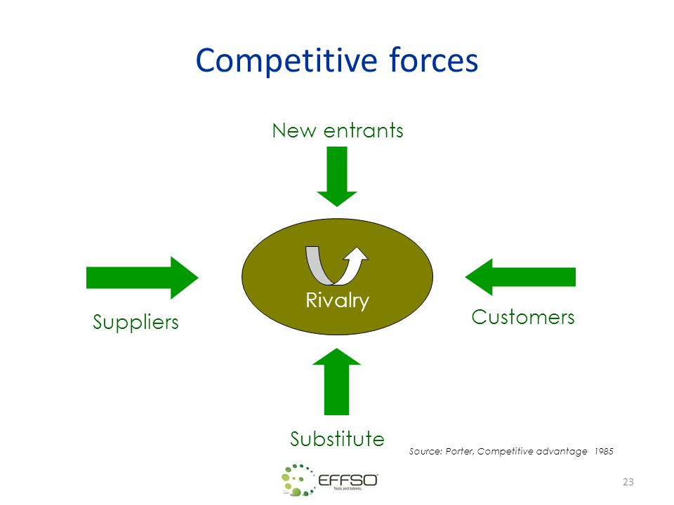 Competitive forces New entrants Rivalry Customers Suppliers Substitute