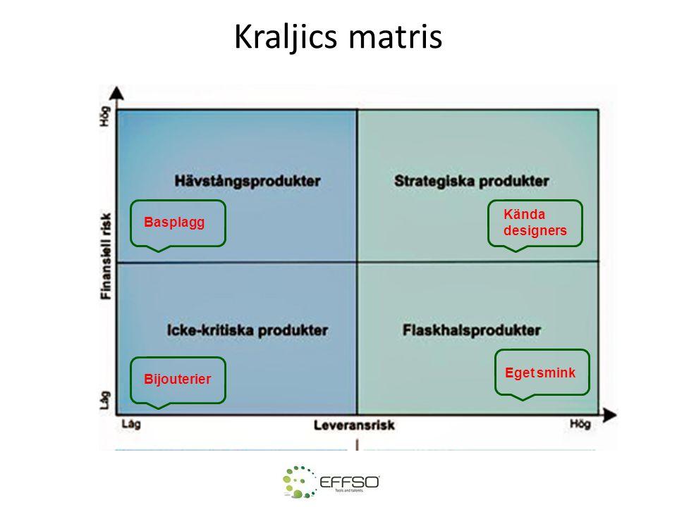 Kraljics matris Kända designers Basplagg