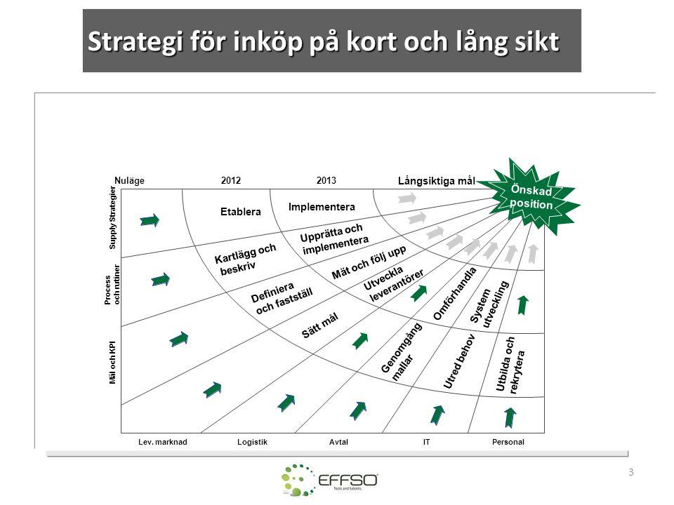 Strategi för inköp på kort och lång sikt