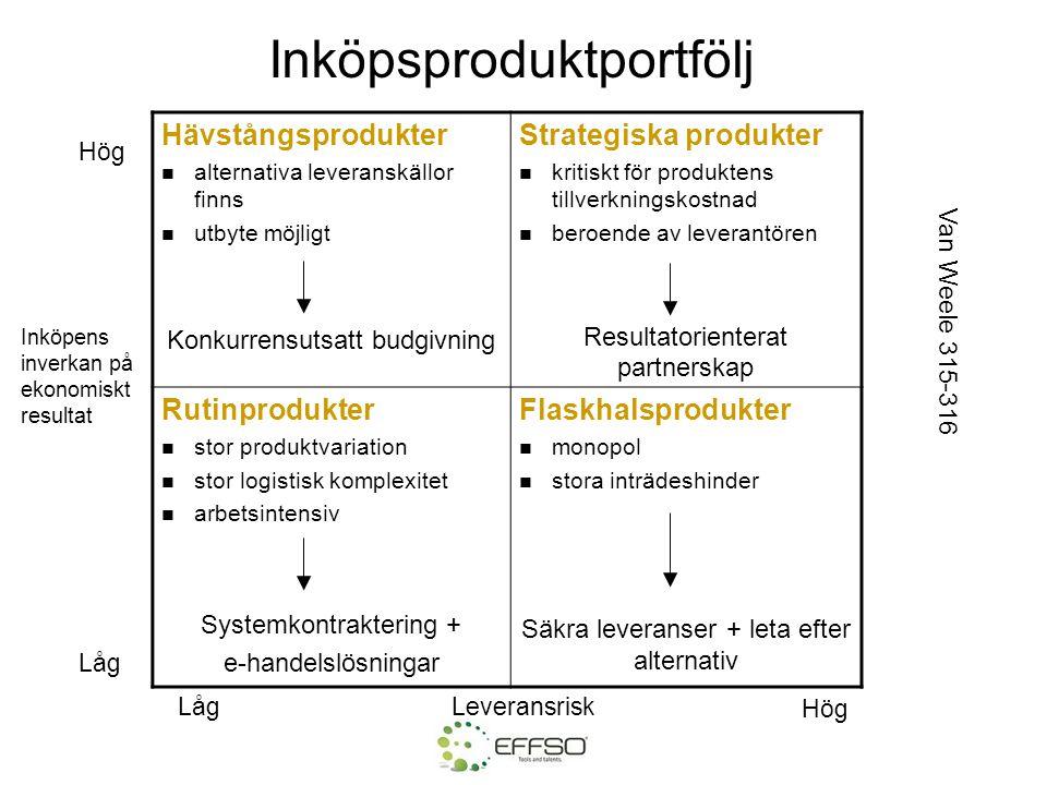 Inköpsproduktportfölj