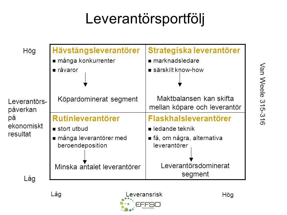 Leverantörsportfölj Hävstångsleverantörer Strategiska leverantörer