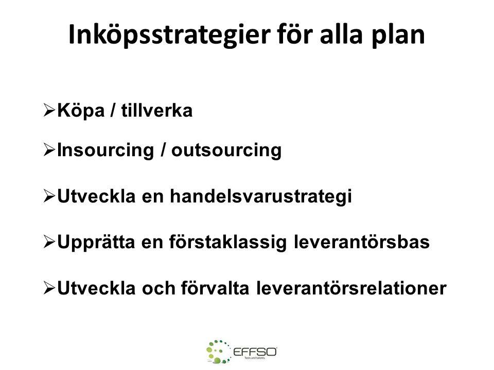 Inköpsstrategier för alla plan