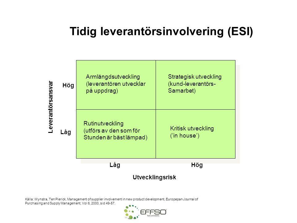 Tidig leverantörsinvolvering (ESI)