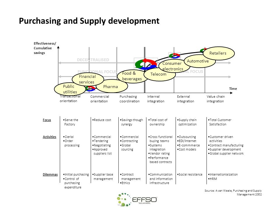 Purchasing and Supply development