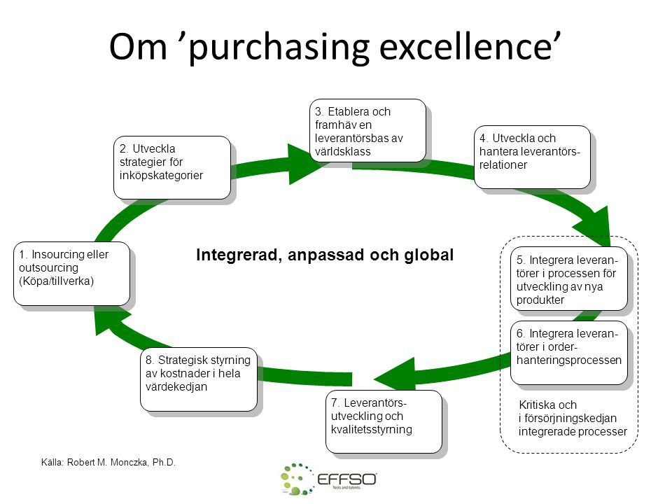 Om 'purchasing excellence'