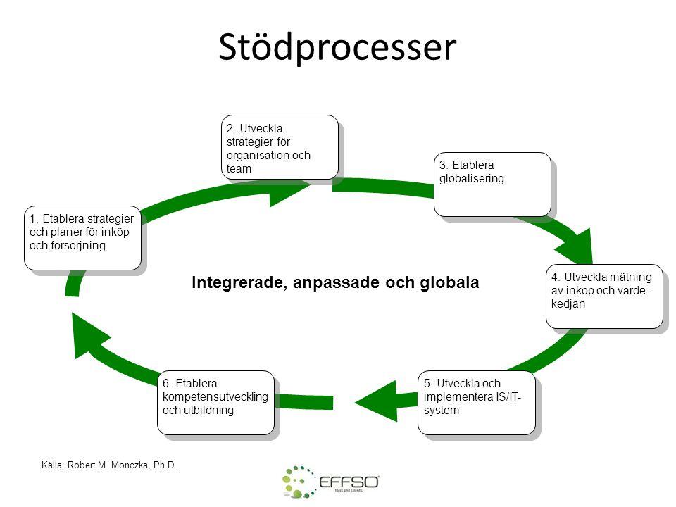 Stödprocesser Integrerade, anpassade och globala