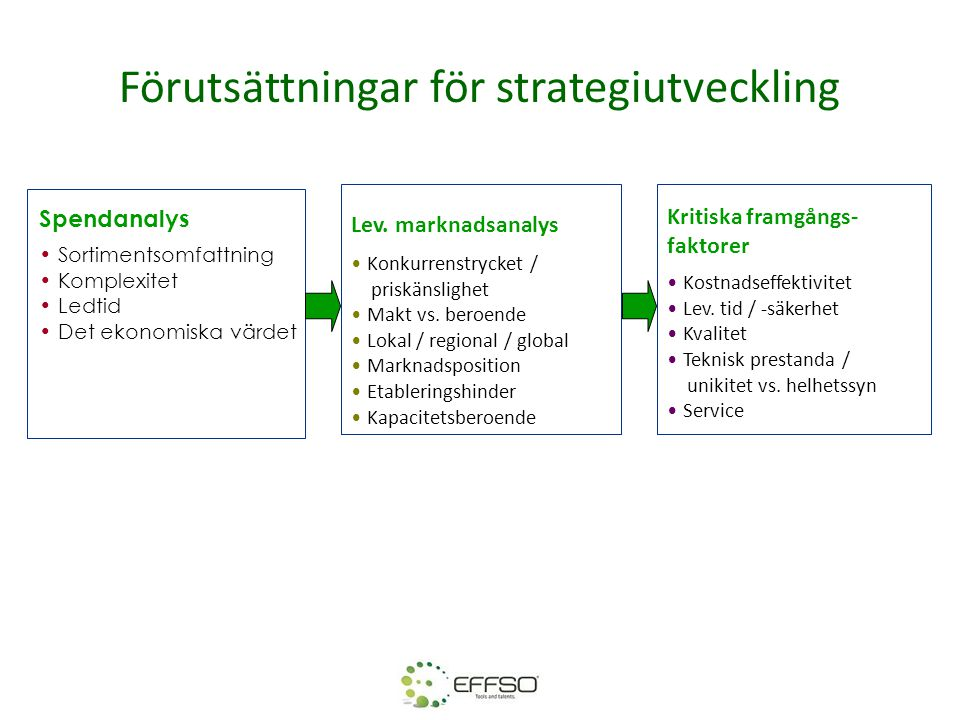 Förutsättningar för strategiutveckling