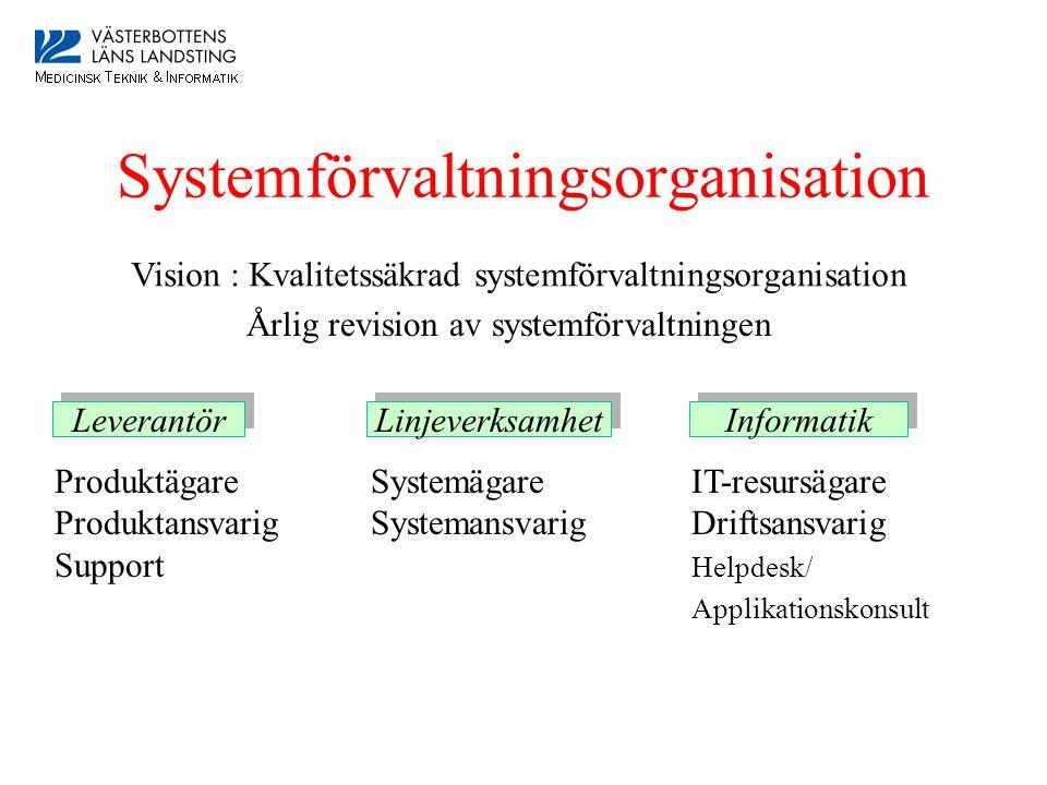 Systemförvaltningsorganisation