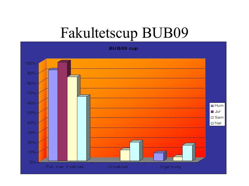 Fakultetscup BUB09