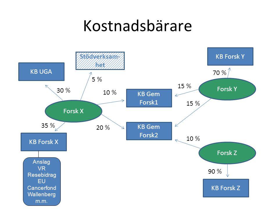 Kostnadsbärare KB Forsk Y Stödverksam-het KB UGA 70 % 5 % 15 % Forsk Y