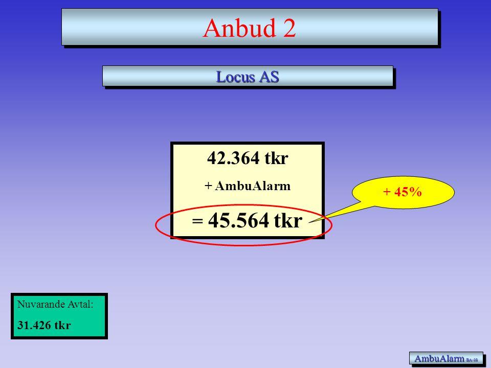 Anbud 2 42.364 tkr = 45.564 tkr Locus AS + AmbuAlarm + 45% 31.426 tkr