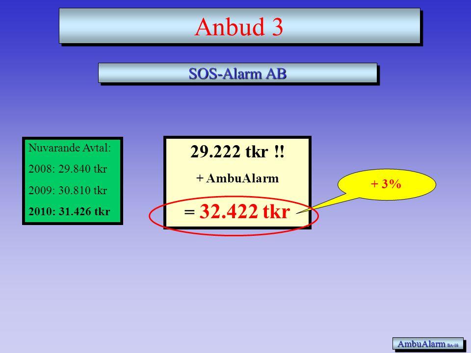 Anbud 3 29.222 tkr !! = 32.422 tkr SOS-Alarm AB + AmbuAlarm + 3%