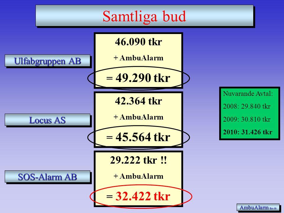 Samtliga bud 46.090 tkr = 49.290 tkr 42.364 tkr = 45.564 tkr