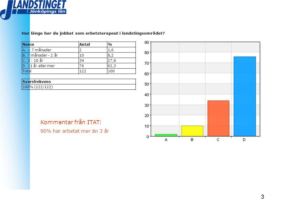 Kommentar från ITAT: 90% har arbetat mer än 3 år
