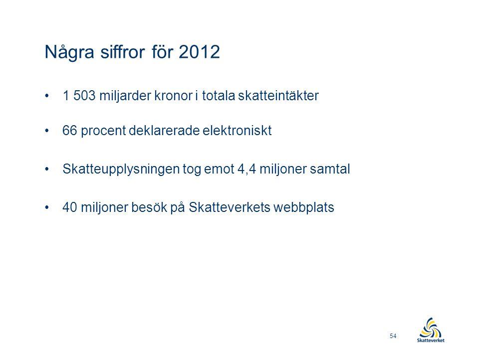 Några siffror för 2012 1 503 miljarder kronor i totala skatteintäkter