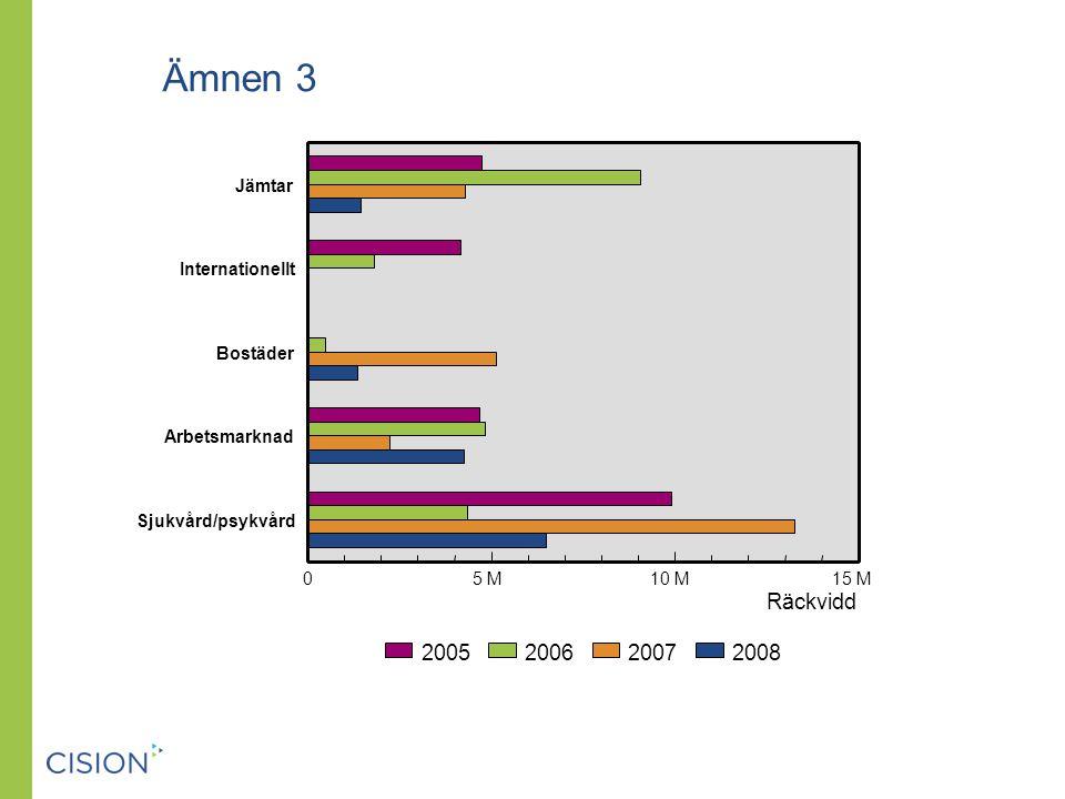 Ämnen 3 Räckvidd 2005 2006 2007 2008 Jämtar Internationellt Bostäder