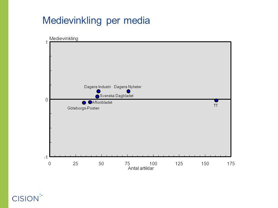 Medievinkling per media