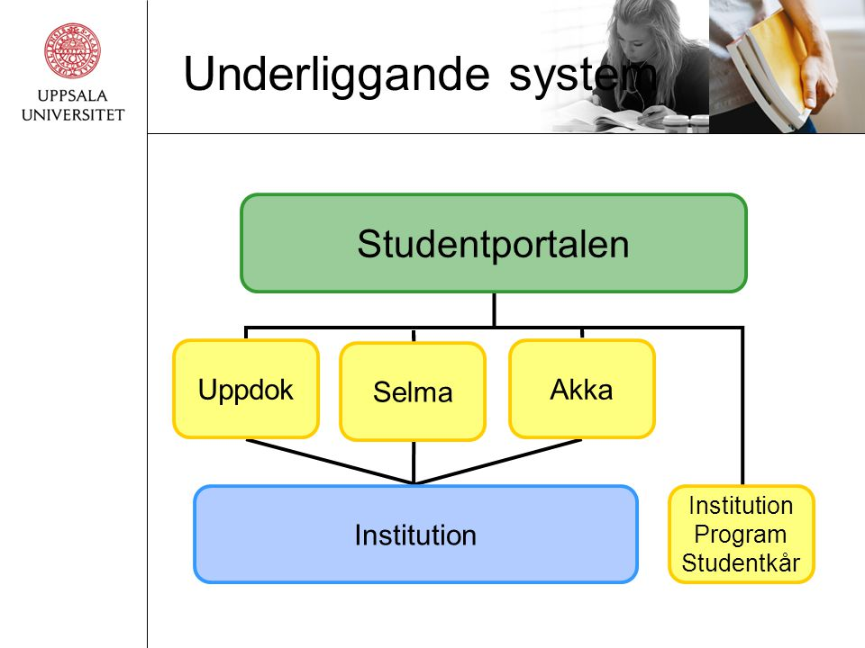 Underliggande system Studentportalen Uppdok Selma Akka Institution
