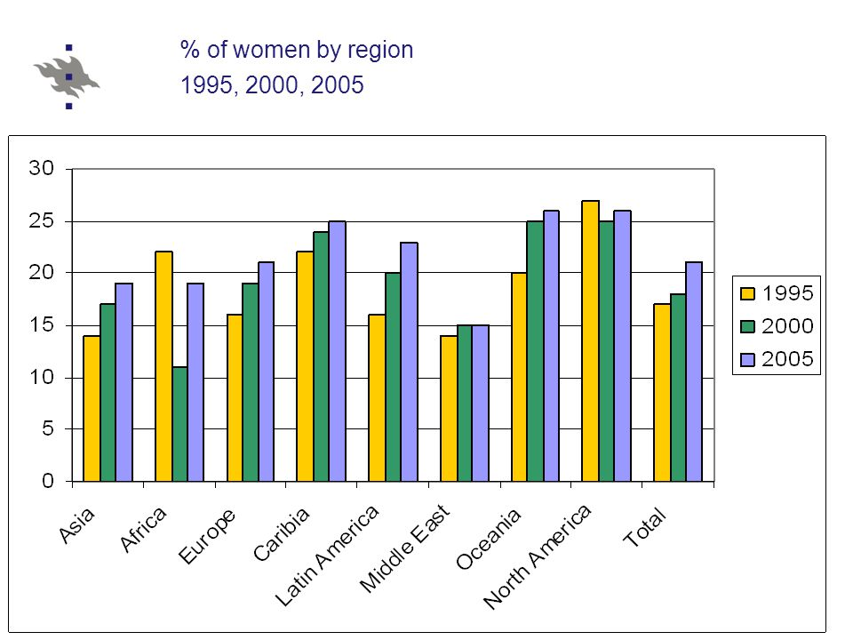 % of women by region 1995, 2000, 2005