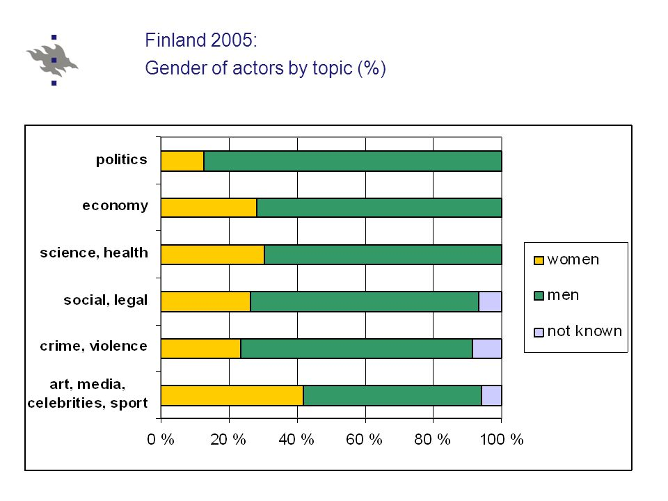 Finland 2005: Gender of actors by topic (%)
