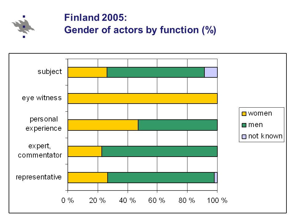 Finland 2005: Gender of actors by function (%)