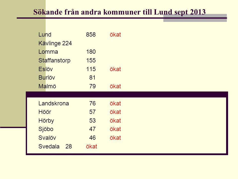Sökande från andra kommuner till Lund sept 2013