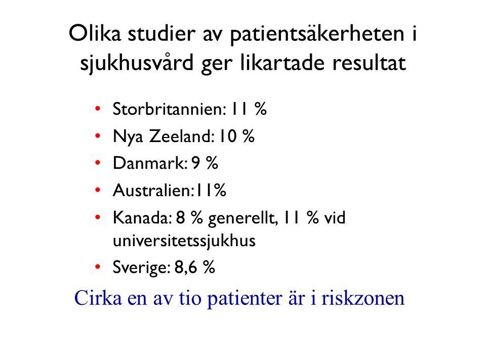Cirka en av tio patienter är i riskzonen