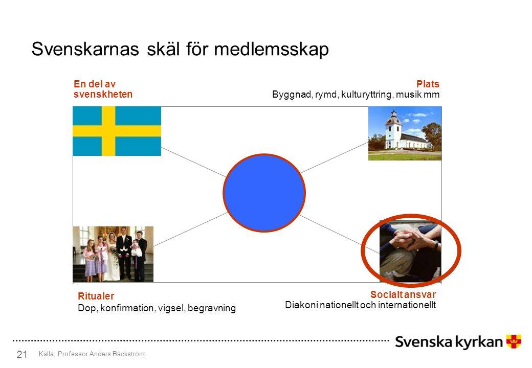 Svenskarnas skäl för medlemsskap