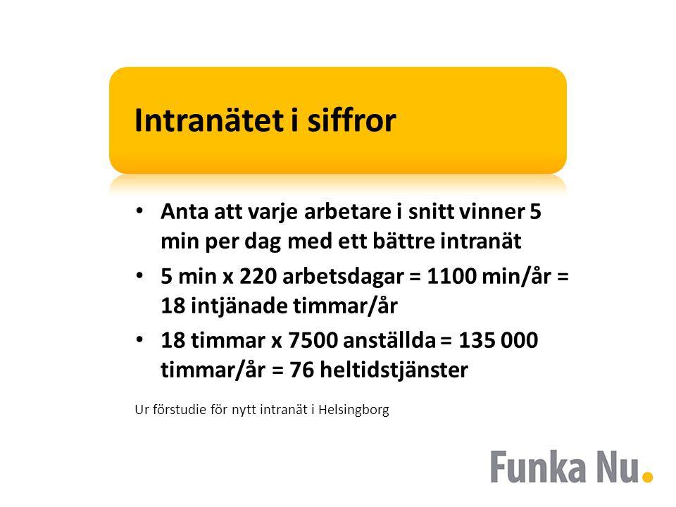 Intranätet i siffror Anta att varje arbetare i snitt vinner 5 min per dag med ett bättre intranät.