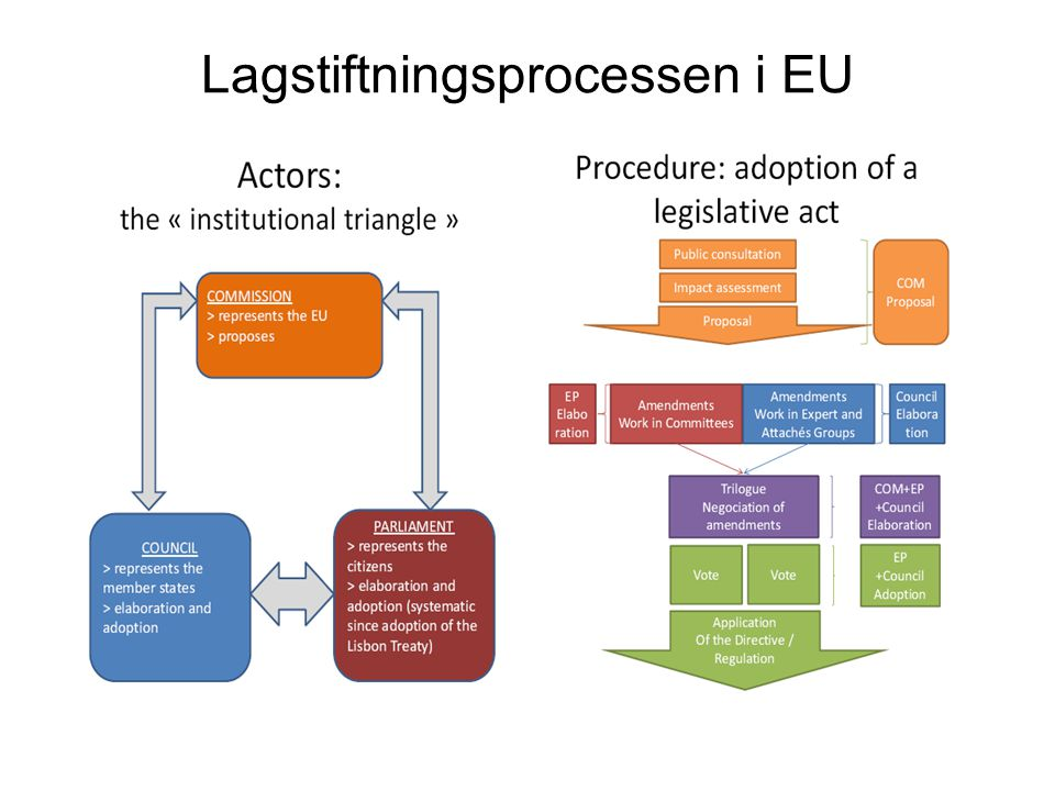 Lagstiftningsprocessen i EU