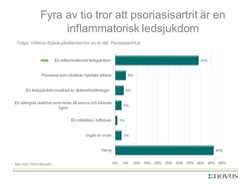 Fyra av tio tror att psoriasisartrit är en inflammatorisk ledsjukdom