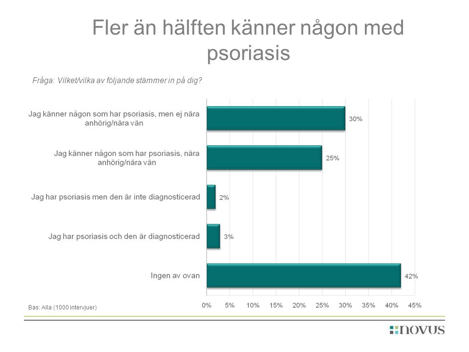 Fler än hälften känner någon med psoriasis