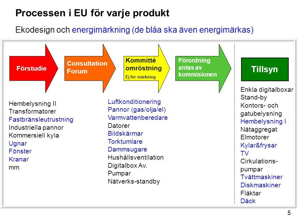 Processen i EU för varje produkt Ekodesign och energimärkning (de blåa ska även energimärkas)