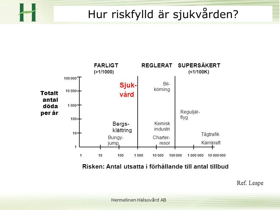 Hur riskfylld är sjukvården