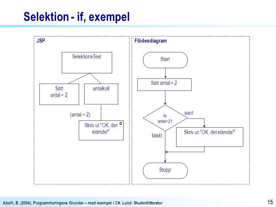 Selektion - if, exempel JSP Flödesdiagram SelektionsTest Start sant