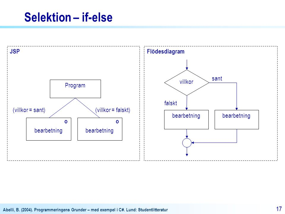 Selektion – if-else JSP Flödesdiagram villkor sant Program falskt