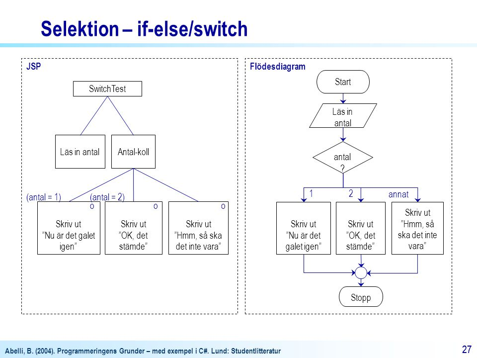Selektion – if-else/switch
