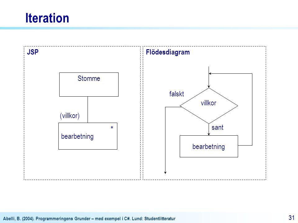 Iteration JSP Flödesdiagram Stomme falskt villkor (villkor)