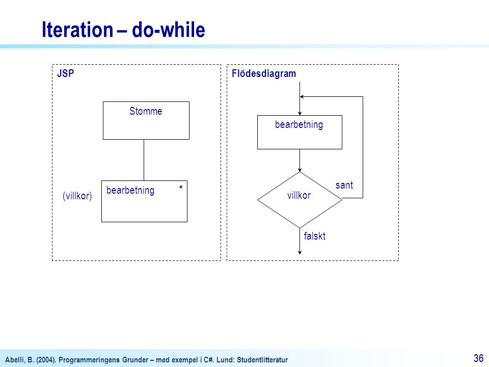 Iteration – do-while JSP Flödesdiagram Stomme bearbetning villkor sant